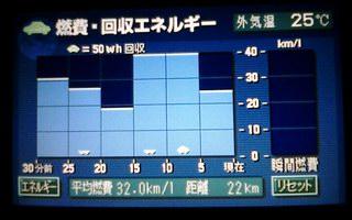 往路32.0km/L