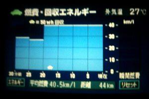 トータル 40.5km/L