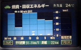 昭和村往路 31.1km/L