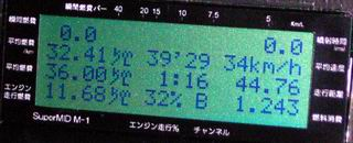 トータル 36.00km/L
