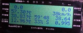 帰宅時の燃費 38.83km/L